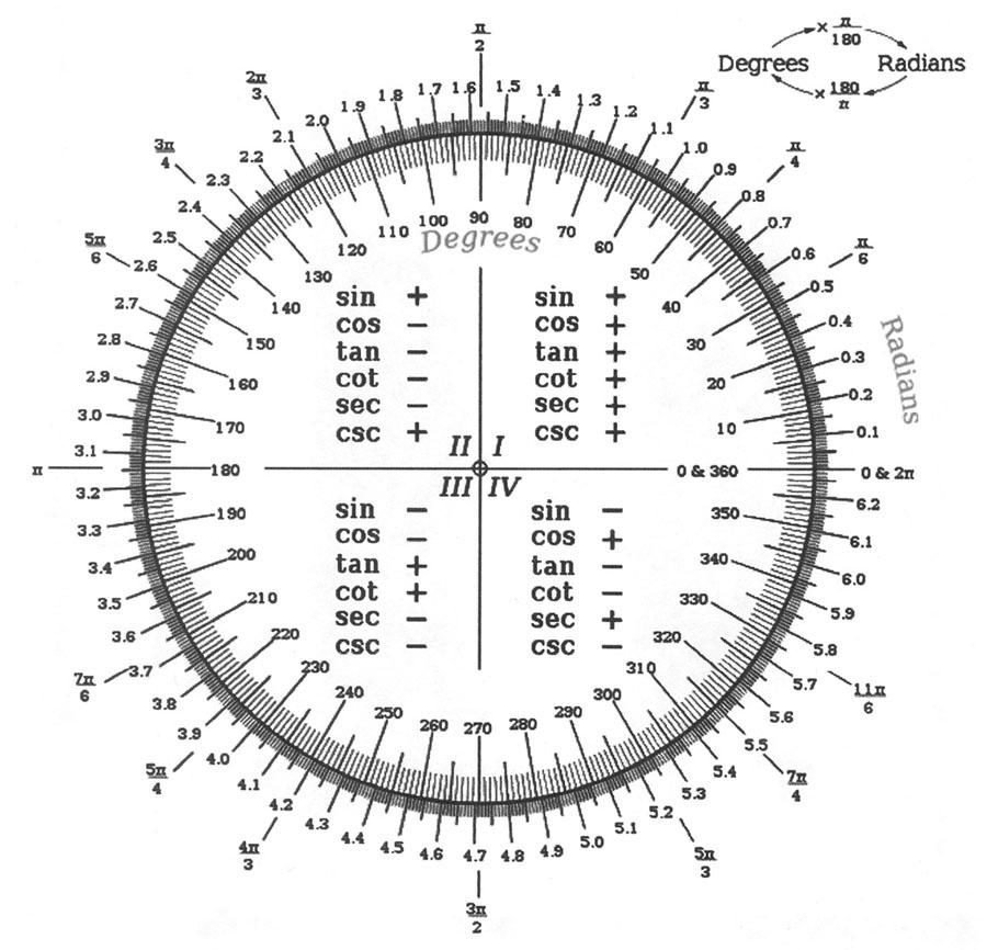 Radian Degrees Conversion Chart