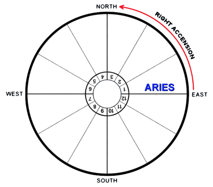 Astrological-Zodiac-Right-Ascension