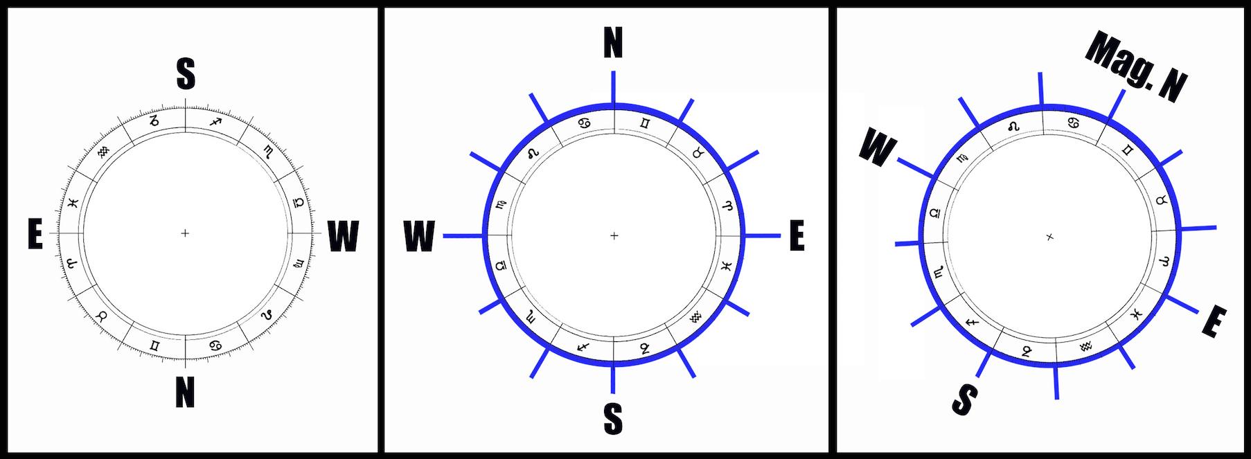 Astrological-Zodiac-Upside-Down