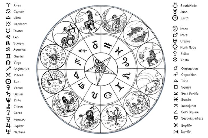 Astrological-Zodiac-w-symbols