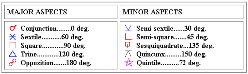 Astrological-aspects