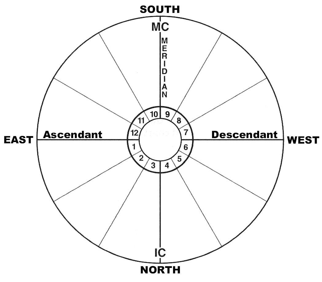 Astrological-flat-wheel