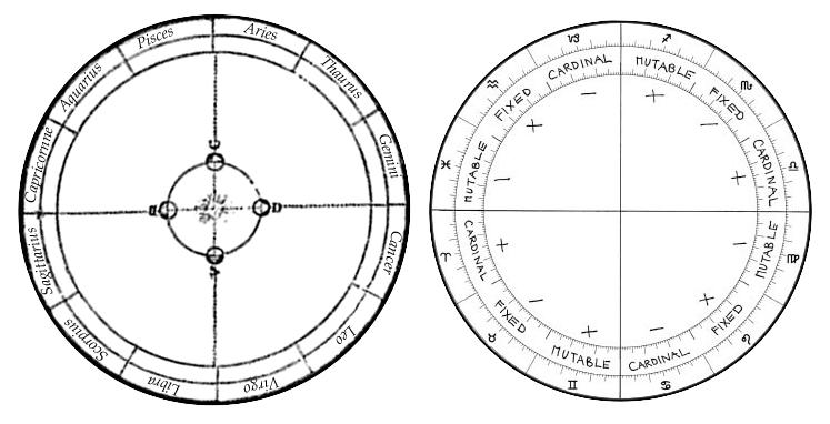 Zodiac-Sidereals